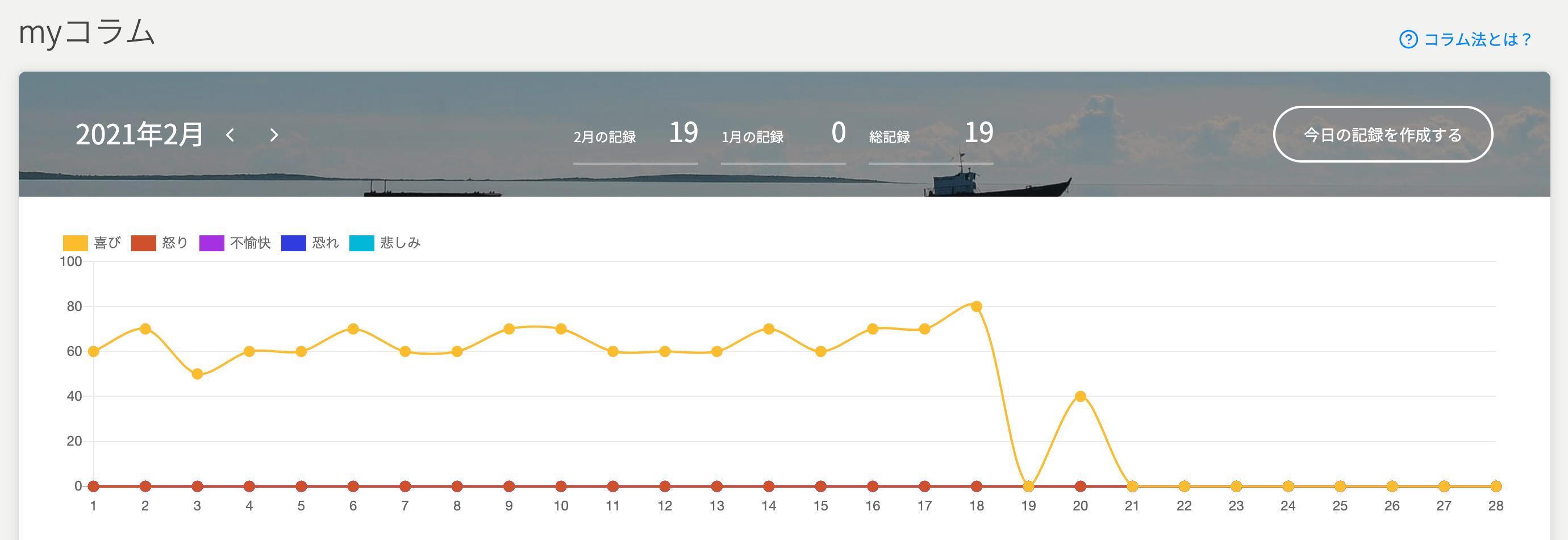 myコラムの月間グラフ